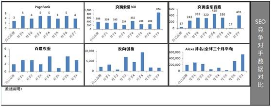seo报表竞争对手数据